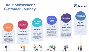 The plezzel customer journey