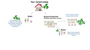 demonstrate taking advantage of your next listing